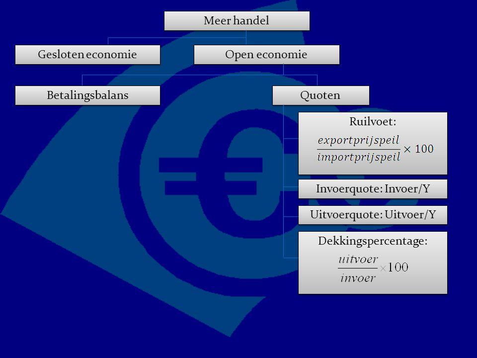 Ruilvoet: Meer handel Gesloten economie Open economie Quoten Invoerquote: Invoer/Y Uitvoerquote: Uitvoer/Y Betalingsbalans Dekkingspercentage: