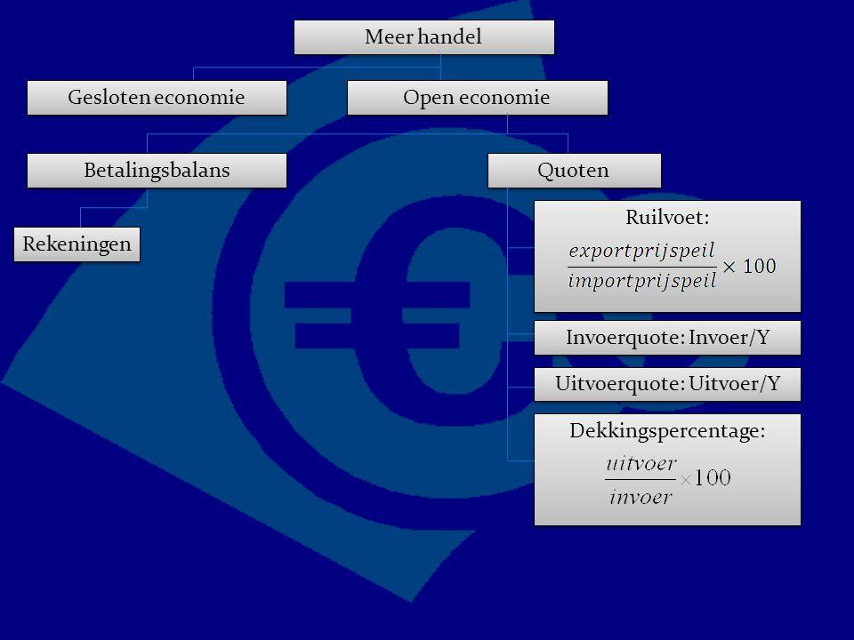 Ruilvoet: Meer handel Gesloten economie Open economie Quoten Invoerquote: Invoer/Y Uitvoerquote: Uitvoer/Y Betalingsbalans Rekeningen Dekkingspercentage: