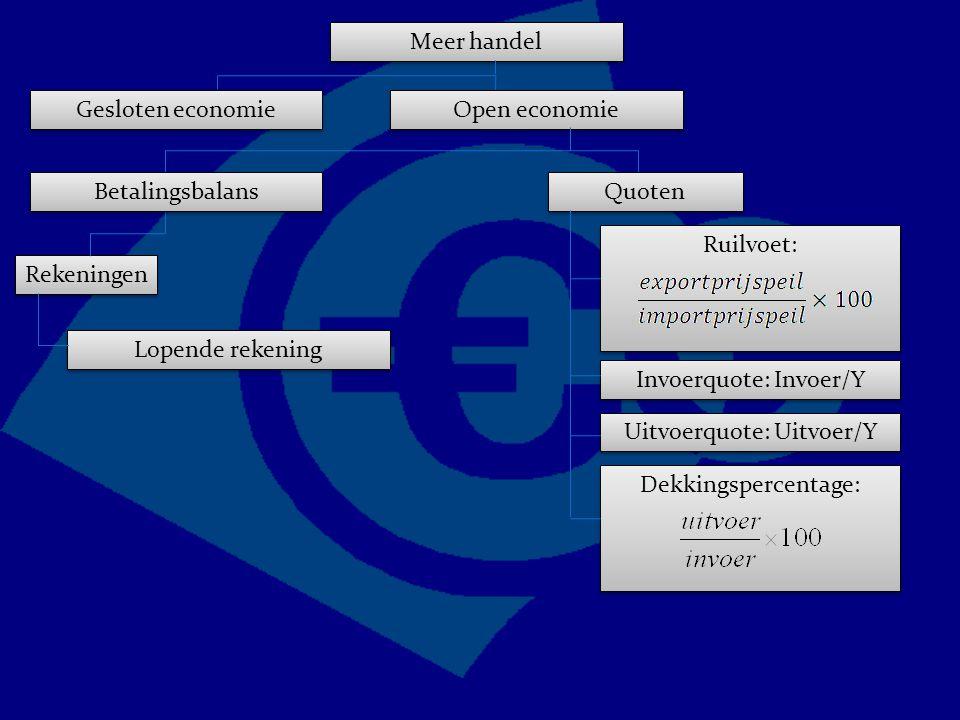 Ruilvoet: Meer handel Gesloten economie Open economie Quoten Invoerquote: Invoer/Y Uitvoerquote: Uitvoer/Y Betalingsbalans Rekeningen Lopende rekening Dekkingspercentage:
