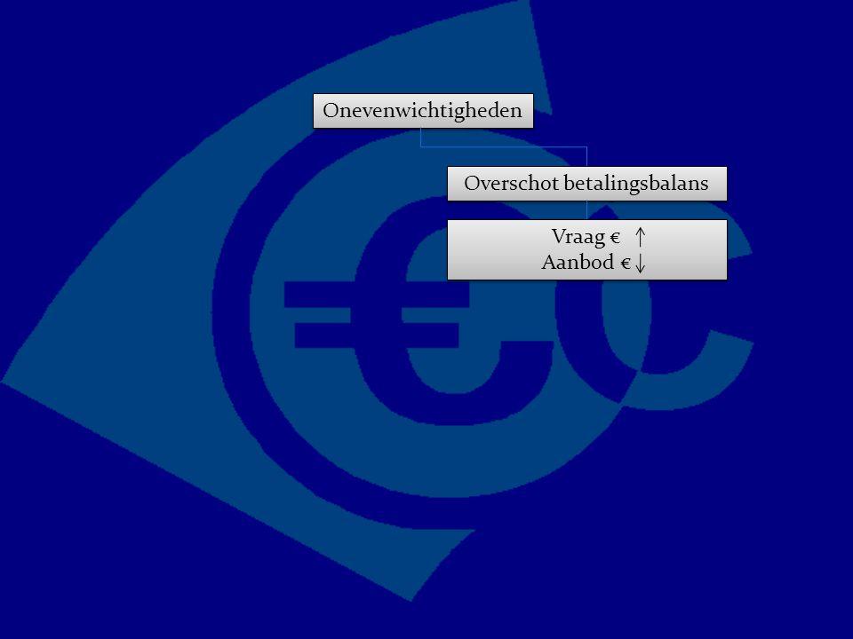 Onevenwichtigheden Overschot betalingsbalans Vraag € Aanbod € Vraag € Aanbod €