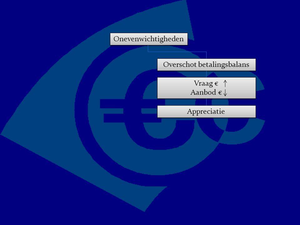 Onevenwichtigheden Overschot betalingsbalans Vraag € Aanbod € Vraag € Aanbod € Appreciatie