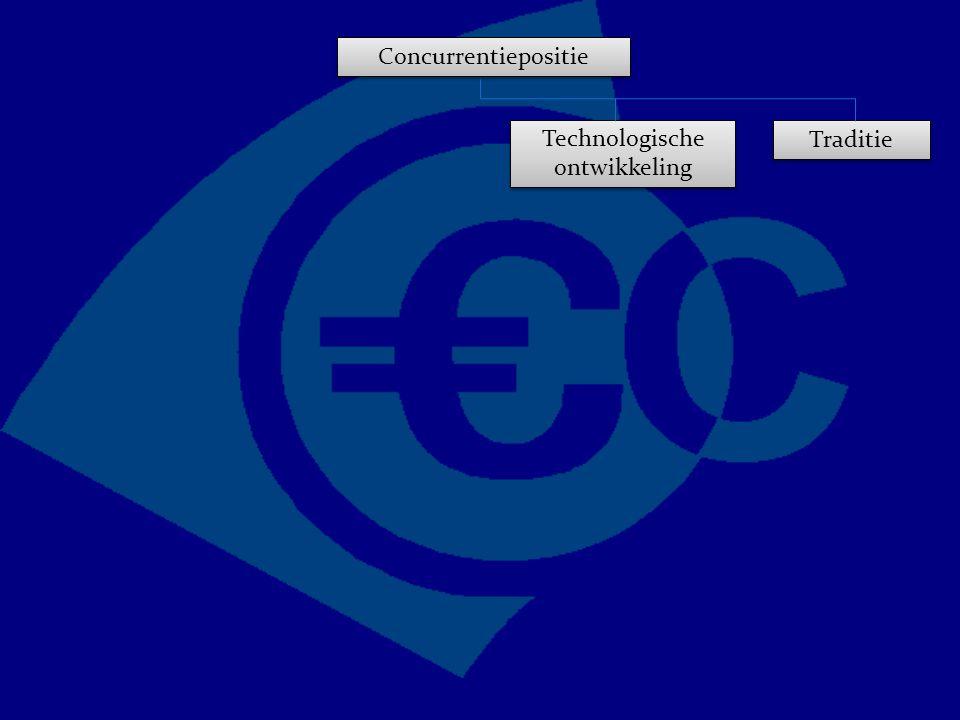 Concurrentiepositie Traditie Technologische ontwikkeling