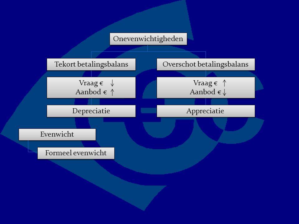 Onevenwichtigheden Overschot betalingsbalans Tekort betalingsbalans Vraag € Aanbod € Vraag € Aanbod € Vraag € Aanbod € Vraag € Aanbod € Appreciatie Depreciatie Evenwicht Formeel evenwicht