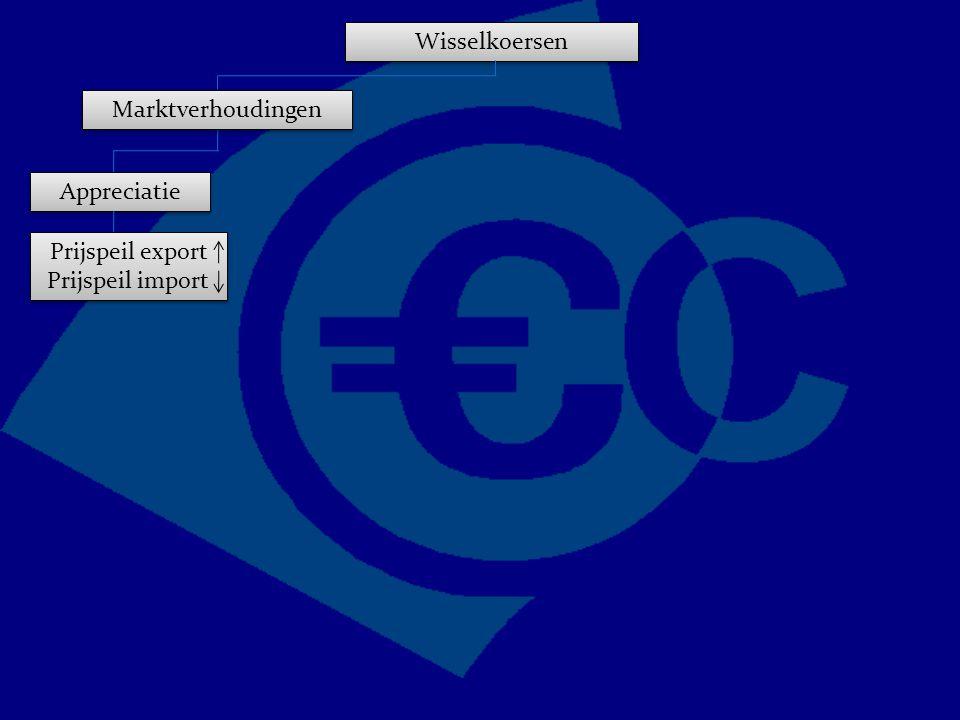 Wisselkoersen Marktverhoudingen Appreciatie Prijspeil export Prijspeil import