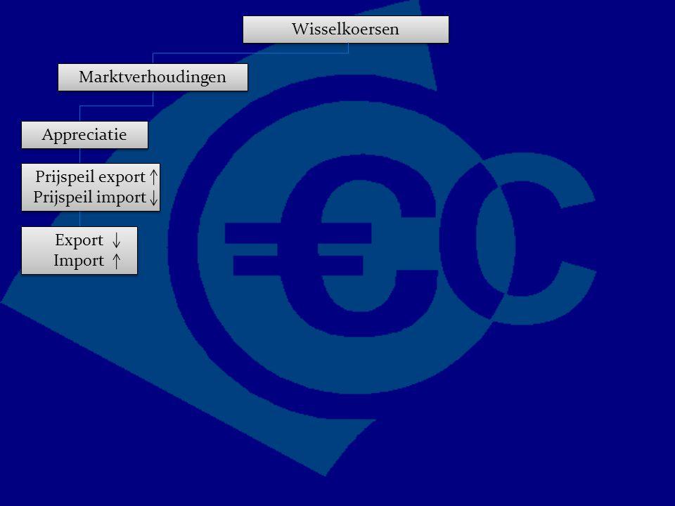 Wisselkoersen Marktverhoudingen Appreciatie Prijspeil export Prijspeil import Export Import Export Import