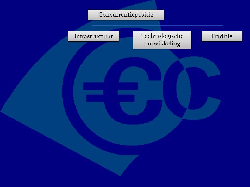 Concurrentiepositie Traditie Technologische ontwikkeling Infrastructuur