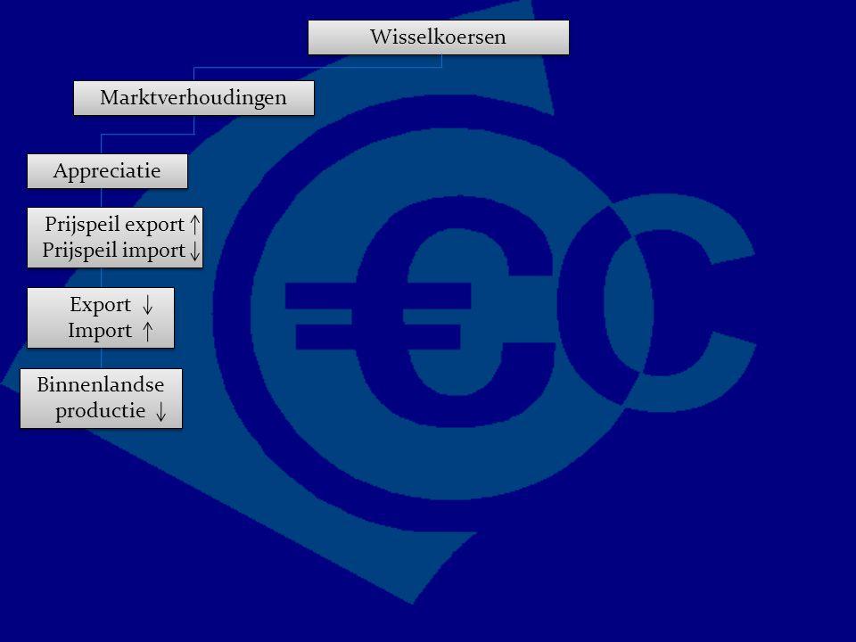 Wisselkoersen Marktverhoudingen Appreciatie Prijspeil export Prijspeil import Export Import Export Import Binnenlandse productie