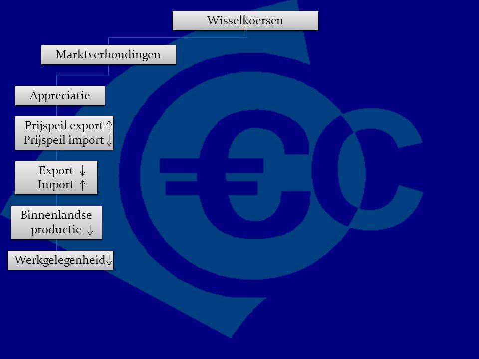 Wisselkoersen Marktverhoudingen Appreciatie Prijspeil export Prijspeil import Export Import Export Import Binnenlandse productie Werkgelegenheid