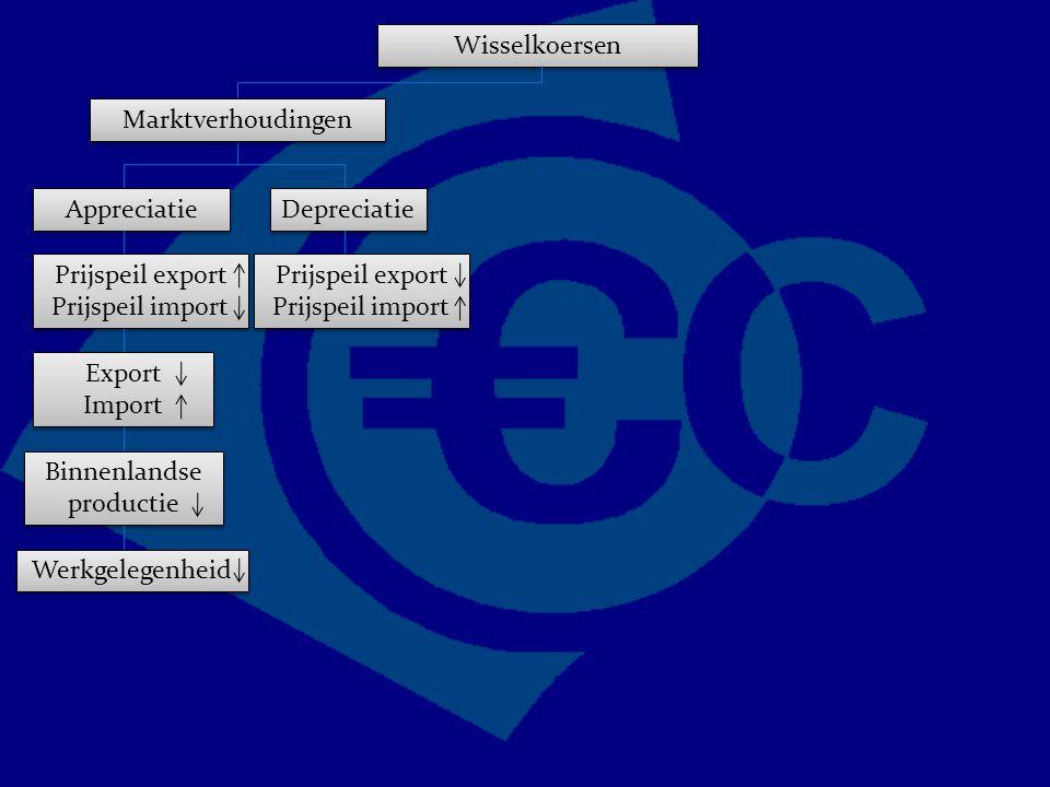 Wisselkoersen Marktverhoudingen Appreciatie Depreciatie Prijspeil export Prijspeil import Export Import Export Import Binnenlandse productie Werkgelegenheid Prijspeil export Prijspeil import