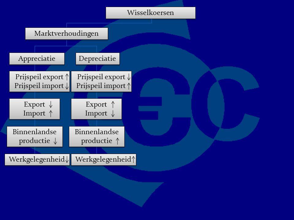 Wisselkoersen Marktverhoudingen Appreciatie Depreciatie Prijspeil export Prijspeil import Export Import Export Import Binnenlandse productie Werkgelegenheid Prijspeil export Prijspeil import Export Import Export Import