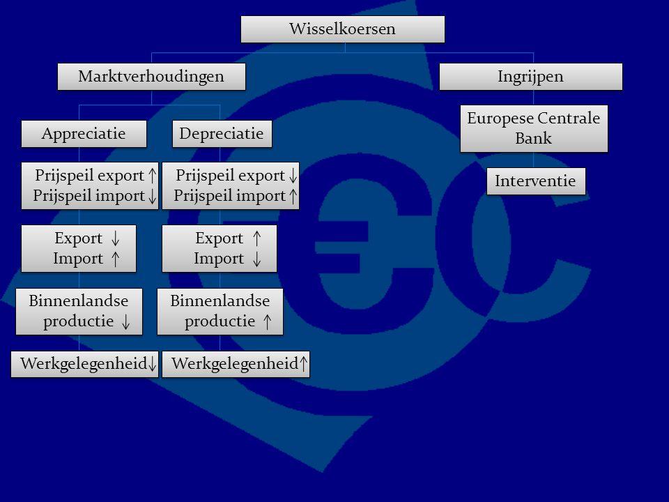 Wisselkoersen Marktverhoudingen Appreciatie Depreciatie Prijspeil export Prijspeil import Export Import Export Import Binnenlandse productie Werkgelegenheid Prijspeil export Prijspeil import Export Import Export Import Ingrijpen Europese Centrale Bank Interventie