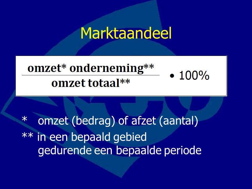 Marktaandeel * omzet (bedrag) of afzet (aantal) ** in een bepaald gebied gedurende een bepaalde periode