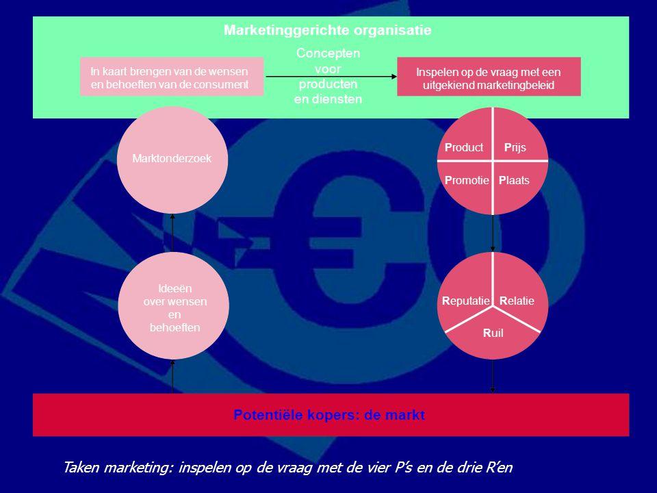 Marketinggerichte organisatie Concepten voor producten en diensten In kaart brengen van de wensen en behoeften van de consument Inspelen op de vraag m