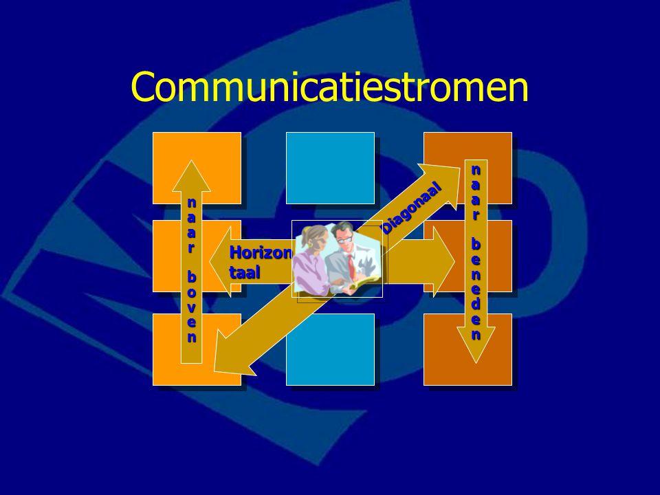 Communicatiestromen Horizontaal Diagonaal naarnaarbenedenbenedennaarnaarbenedenbeneden naarnaar boven bovennaarnaar boven boven