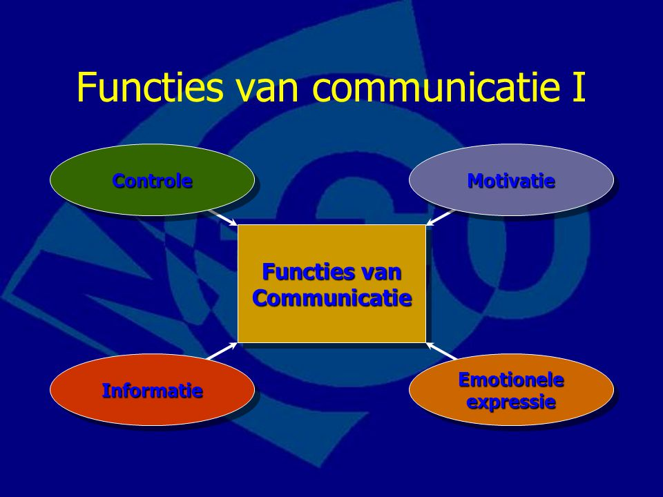 Functies van communicatie I Functies van Communicatie ControleControleMotivatieMotivatie Emotionele expressie InformatieInformatie