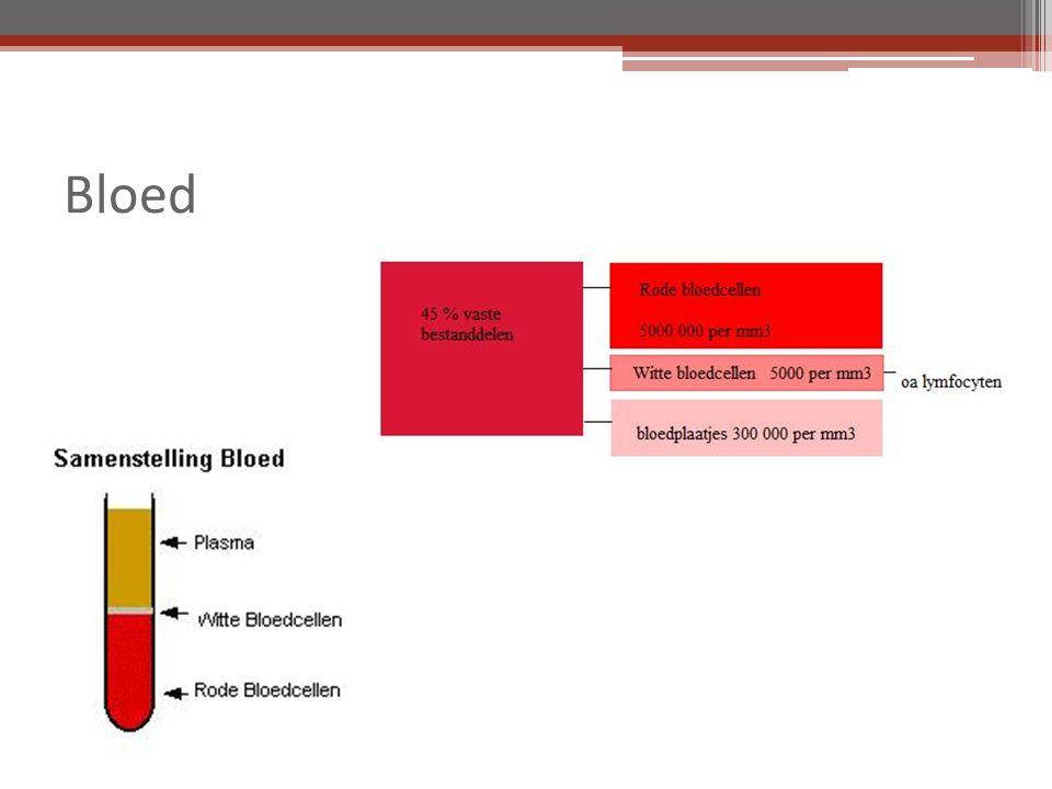 Samenstelling bloed FunctieKenmerkenVorm Bloedplasma  Vervoeren van voedingstoffen, afvalstoffen, koolstofdioxide, klein beetje zuurstof.