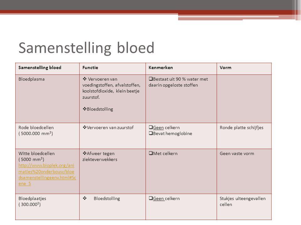 Doel bloedonderdelen rode bloedcellen  vervoeren zuurstof witte bloedcellen  bestrijden ziekteverwekkers bloedplaatjes  stollen bloed bloedplasma  vervoeren voedingsstoffen + afvalstoffen Dus rode bloedcellen + bloedplasma regelen 1 ste doel bloedsomloop.
