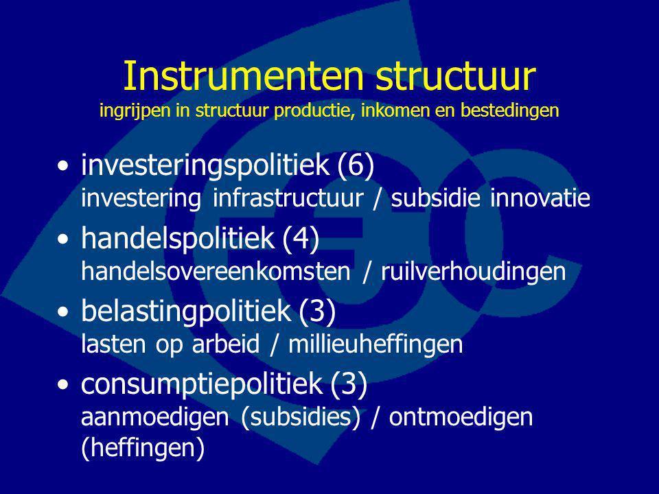 Instrumenten structuur ingrijpen in structuur productie, inkomen en bestedingen investeringspolitiek (6) investering infrastructuur / subsidie innovatie handelspolitiek (4) handelsovereenkomsten / ruilverhoudingen belastingpolitiek (3) lasten op arbeid / millieuheffingen consumptiepolitiek (3) aanmoedigen (subsidies) / ontmoedigen (heffingen)