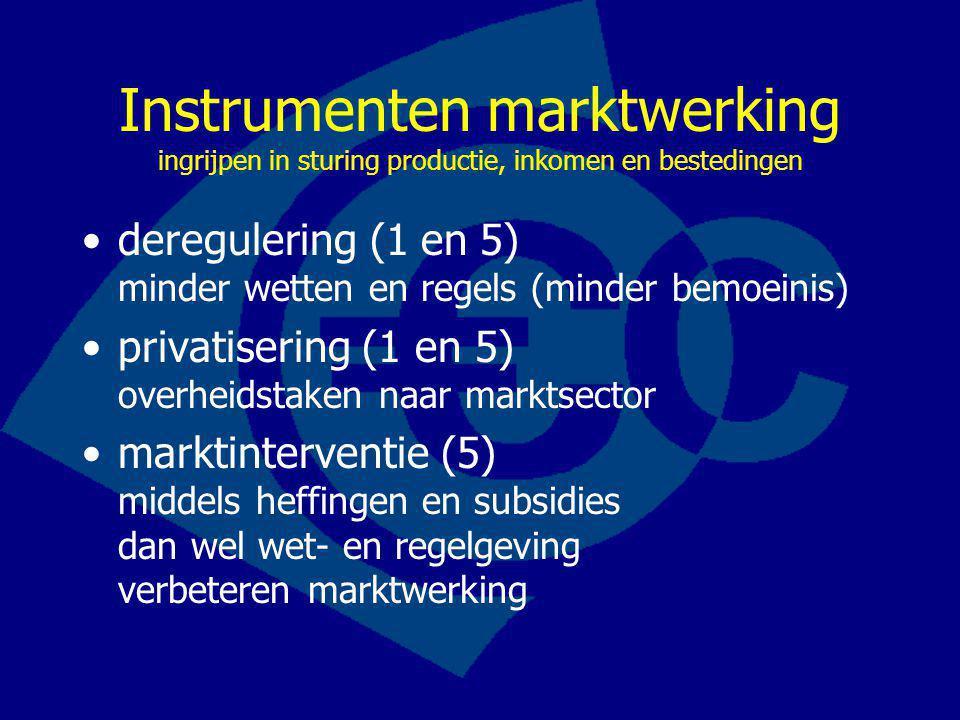 Instrumenten marktwerking ingrijpen in sturing productie, inkomen en bestedingen deregulering (1 en 5) minder wetten en regels (minder bemoeinis) privatisering (1 en 5) overheidstaken naar marktsector marktinterventie (5) middels heffingen en subsidies dan wel wet- en regelgeving verbeteren marktwerking