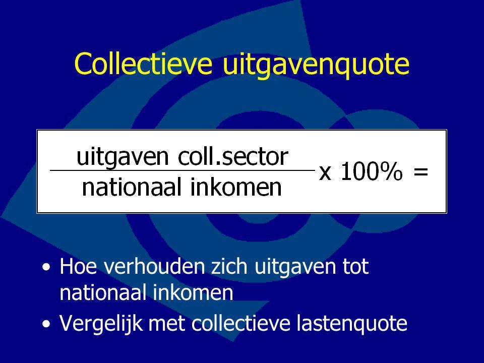 Collectieve uitgavenquote Hoe verhouden zich uitgaven tot nationaal inkomen Vergelijk met collectieve lastenquote
