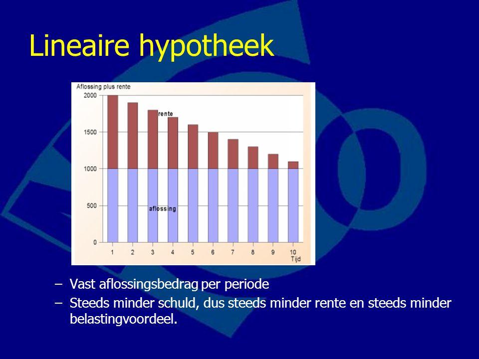Lineaire hypotheek –Vast aflossingsbedrag per periode –Steeds minder schuld, dus steeds minder rente en steeds minder belastingvoordeel.