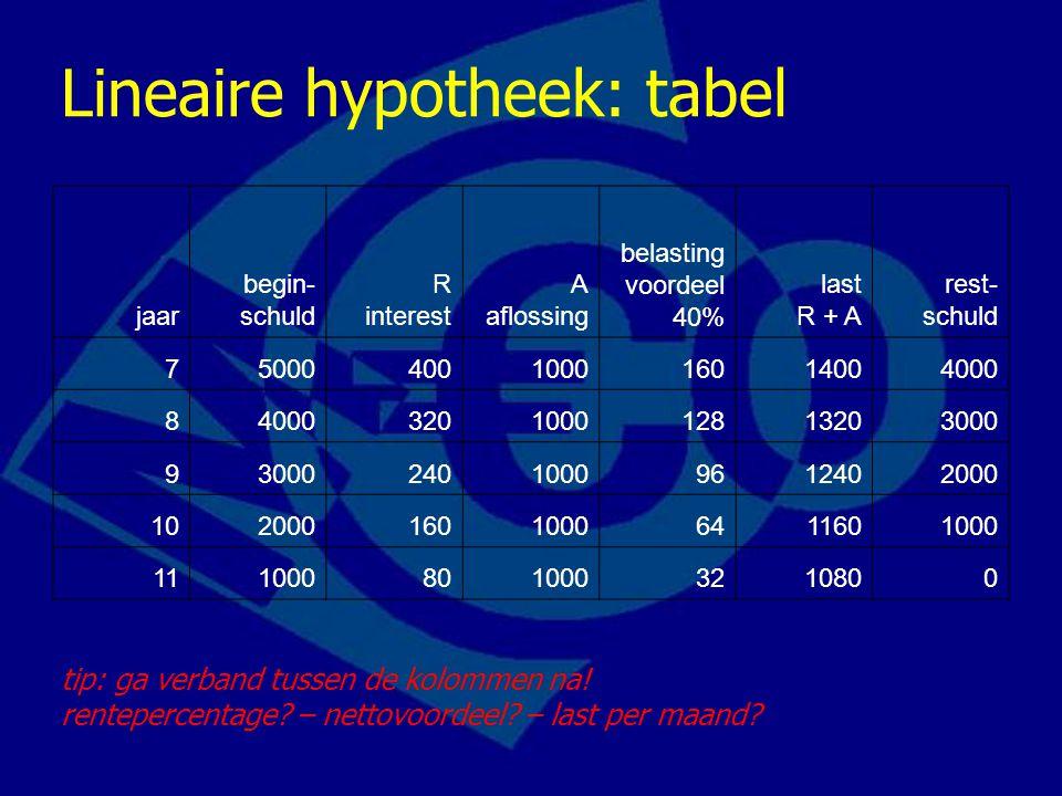 Lineaire hypotheek: tabel jaar begin- schuld R interest A aflossing belasting voordeel 40% last R + A rest- schuld 75000400100016014004000 8 320100012