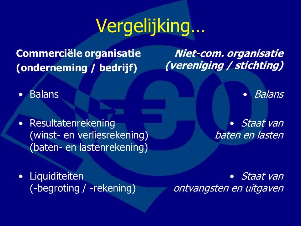 Vergelijking… Commerciële organisatie (onderneming / bedrijf) Balans Resultatenrekening (winst- en verliesrekening) (baten- en lastenrekening) Liquidi