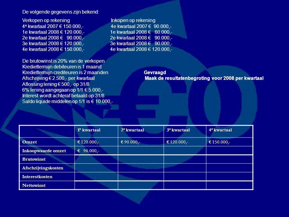 1 e kwartaal 2 e kwartaal 3 e kwartaal 4 e kwartaal Omzet € 120.000,- € 90.000,- € 120.000,- € 150.000,- Inkoopwaarde omzet € 96.000,- Brutowinst Afsc