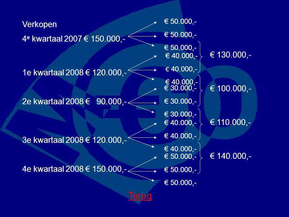 Verkopen 4 e kwartaal 2007 € 150.000,- 1e kwartaal 2008 € 120.000,- 2e kwartaal 2008 € 90.000,- 3e kwartaal 2008 € 120.000,- 4e kwartaal 2008 € 150.00