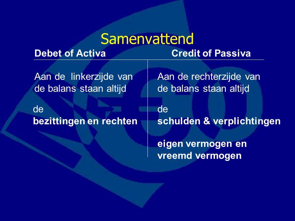 Samenvattend Debet of ActivaCredit of Passiva Aan de linkerzijde van de balans staan altijd Aan de rechterzijde van de balans staan altijd de bezittin