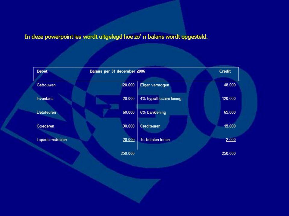 Debet Balans per 31 december 2006 Credit Gebouwen120.000Eigen vermogen48.000 Inventaris20.0004% hypothecaire lening120.000 Debiteuren60.0006% bankleni