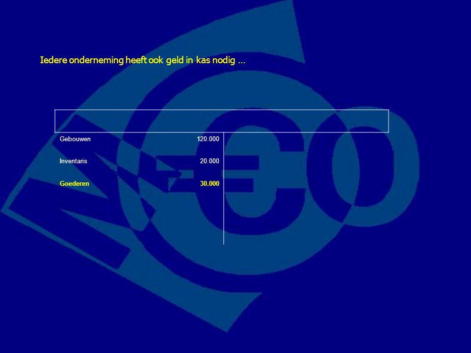 Gebouwen120.000 Inventaris20.000 Goederen30.000 Iedere onderneming heeft ook geld in kas nodig …