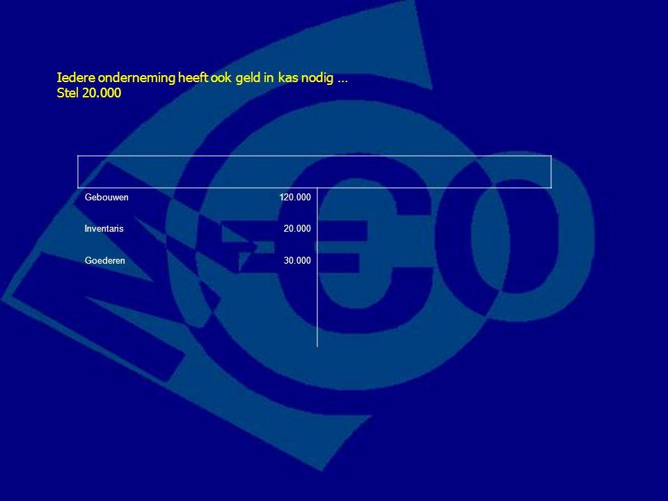 Gebouwen120.000 Inventaris20.000 Goederen30.000 Iedere onderneming heeft ook geld in kas nodig … Stel 20.000
