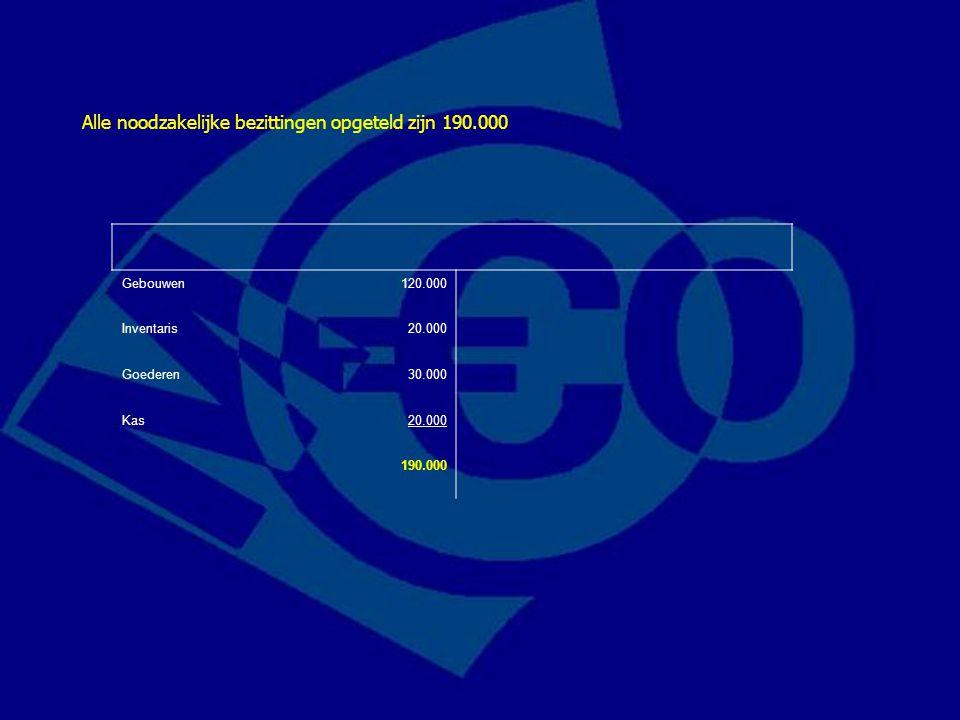 Gebouwen120.000 Inventaris20.000 Goederen30.000 Kas20.000 190.000 Alle noodzakelijke bezittingen opgeteld zijn 190.000