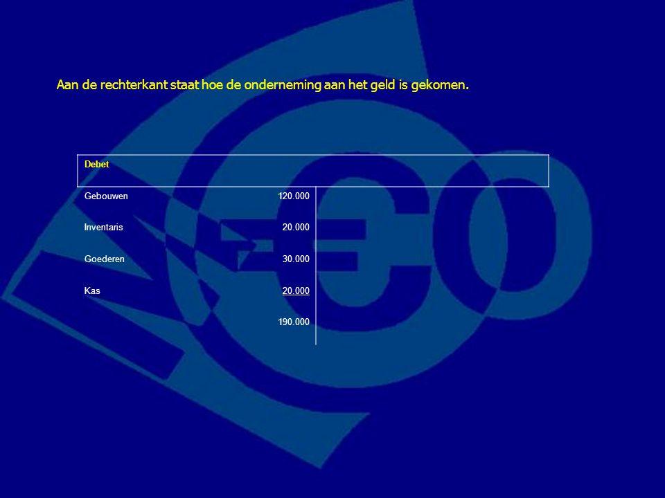 Debet Gebouwen120.000 Inventaris20.000 Goederen30.000 Kas20.000 190.000 Aan de rechterkant staat hoe de onderneming aan het geld is gekomen.