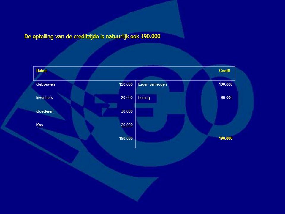 Debet Credit Gebouwen120.000Eigen vermogen100.000 Inventaris20.000Lening90.000 Goederen30.000 Kas20.000 190.000 De optelling van de creditzijde is nat