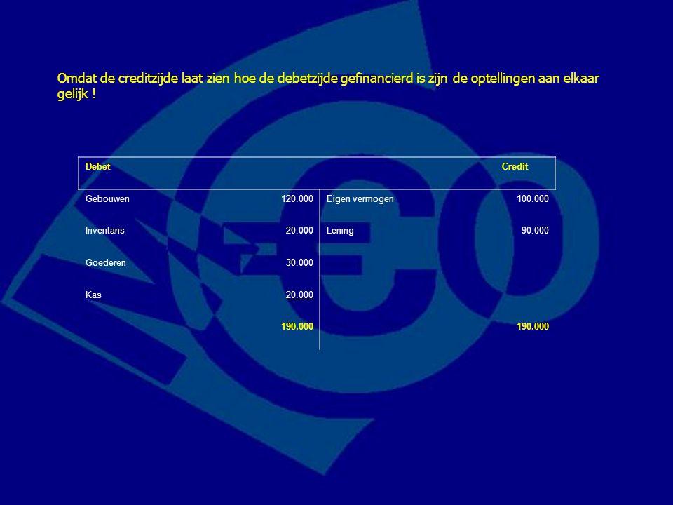 Debet Credit Gebouwen120.000Eigen vermogen100.000 Inventaris20.000Lening90.000 Goederen30.000 Kas20.000 190.000 Omdat de creditzijde laat zien hoe de