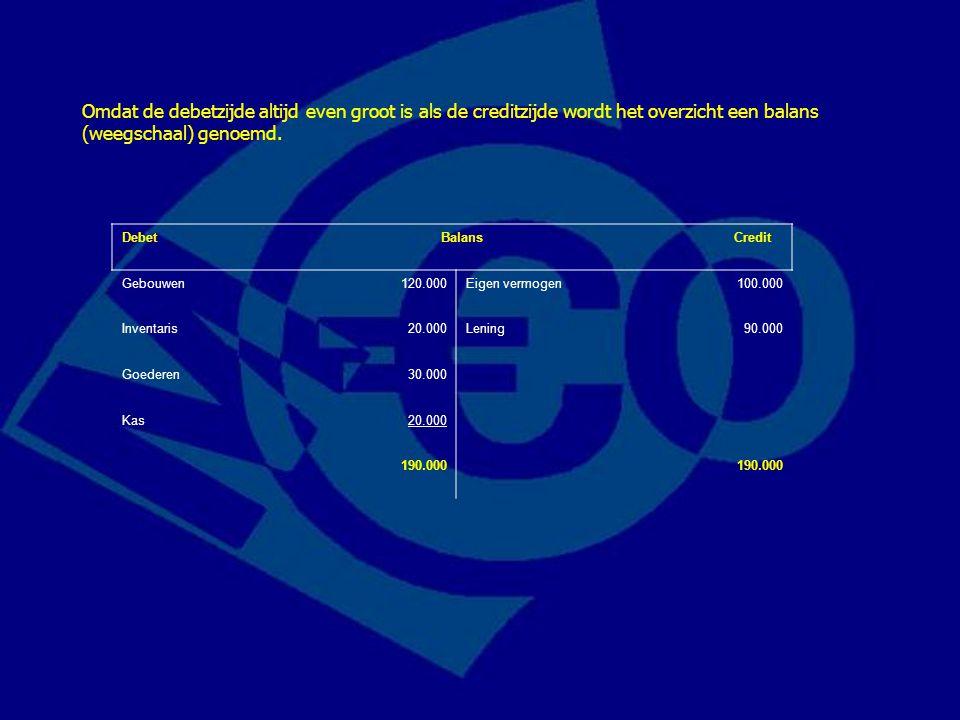 Debet Balans Credit Gebouwen120.000Eigen vermogen100.000 Inventaris20.000Lening90.000 Goederen30.000 Kas20.000 190.000 Omdat de debetzijde altijd even