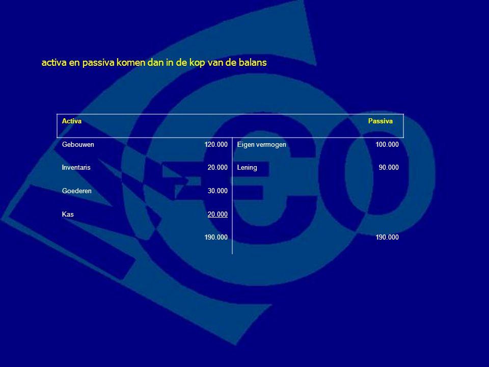 Activa Passiva Gebouwen120.000Eigen vermogen100.000 Inventaris20.000Lening90.000 Goederen30.000 Kas20.000 190.000 activa en passiva komen dan in de ko