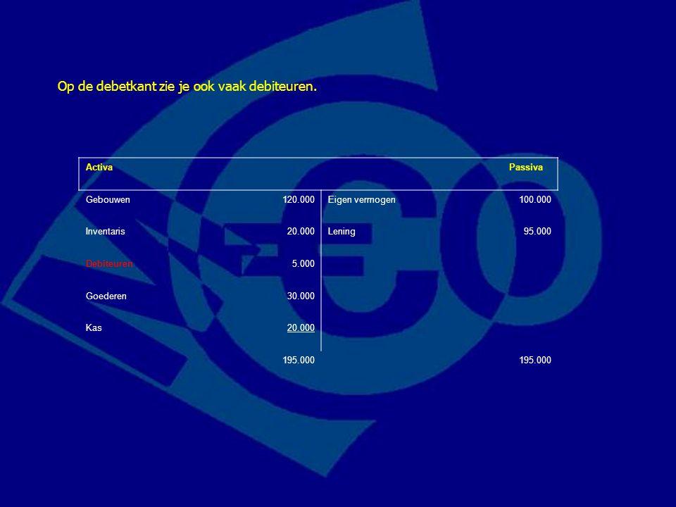 Activa Passiva Gebouwen120.000Eigen vermogen100.000 Inventaris20.000Lening95.000 Debiteuren5.000 Goederen30.000 Kas20.000 195.000 Op de debetkant zie