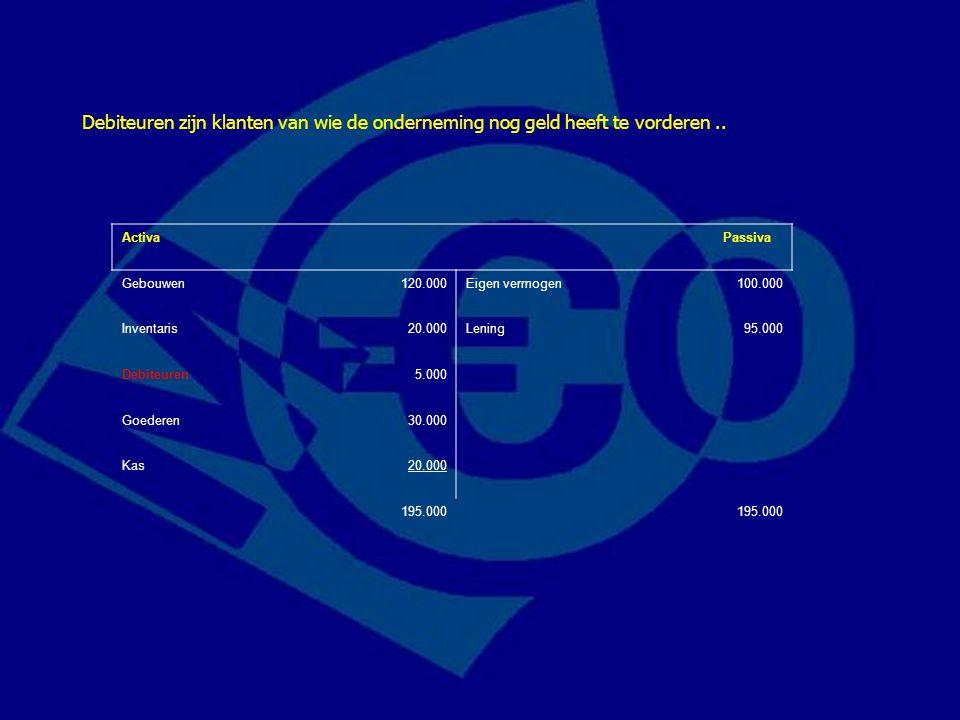 Activa Passiva Gebouwen120.000Eigen vermogen100.000 Inventaris20.000Lening95.000 Debiteuren5.000 Goederen30.000 Kas20.000 195.000 Debiteuren zijn klan