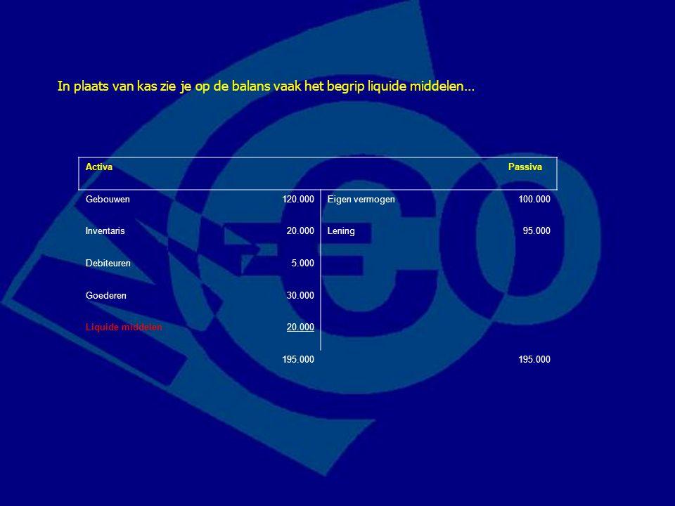 Activa Passiva Gebouwen120.000Eigen vermogen100.000 Inventaris20.000Lening95.000 Debiteuren5.000 Goederen30.000 Liquide middelen20.000 195.000 In plaa