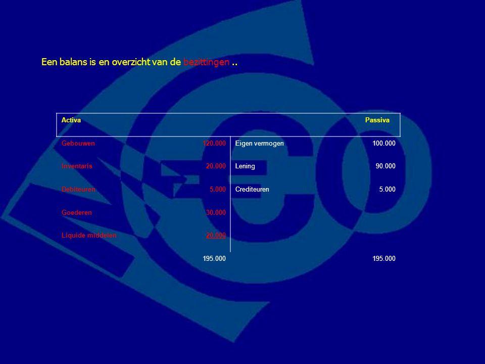 Activa Passiva Gebouwen120.000Eigen vermogen100.000 Inventaris20.000Lening90.000 Debiteuren5.000Crediteuren5.000 Goederen30.000 Liquide middelen20.000