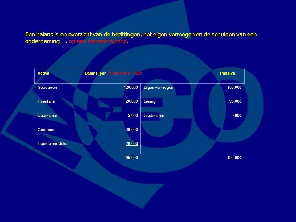 Activa Balans per 31 december 2005 Passiva Gebouwen120.000Eigen vermogen100.000 Inventaris20.000Lening90.000 Debiteuren5.000Crediteuren5.000 Goederen3