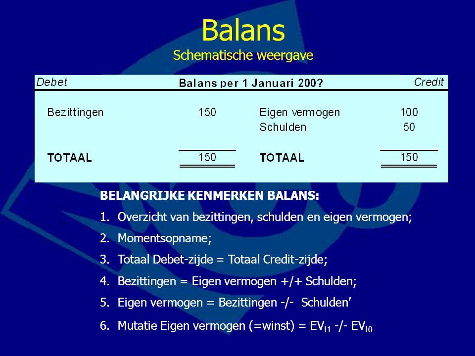 Balans Schematische weergave BELANGRIJKE KENMERKEN BALANS: 1.Overzicht van bezittingen, schulden en eigen vermogen; 2.Momentsopname; 3.Totaal Debet-zi