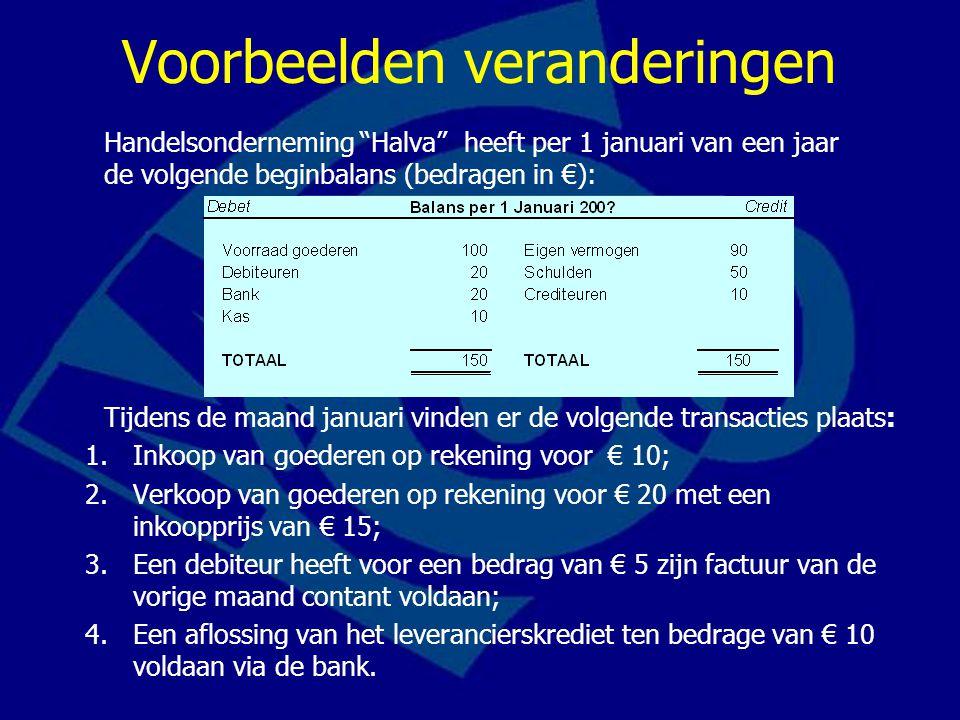Debet Credit Voorraad goederen- € 15 Debiteuren+ € 20 De schuld van afnemers (debiteuren) neemt toe… Let op: klanten betalen verkoopprijs!