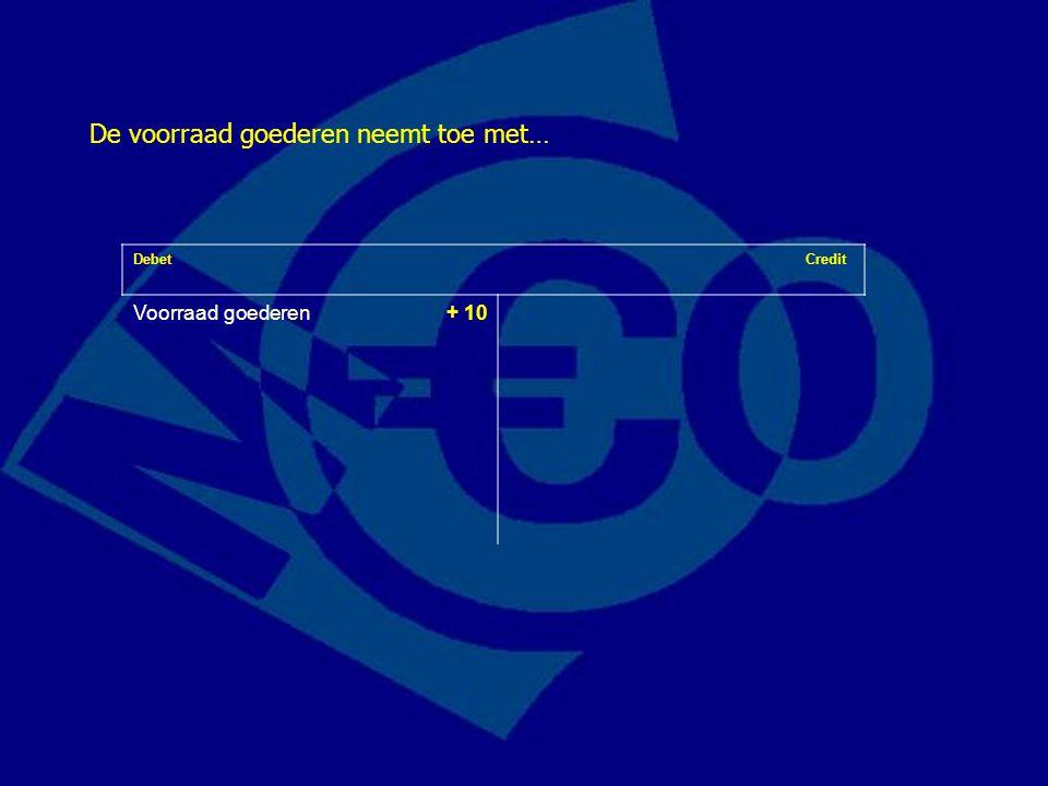 Debet Credit Voorraad goederen- € 15(Eigen vermogen + € 5) Debiteuren+ € 20 Verkoop van goederen op rekening voor € 20 met een inkoopprijs van € 15 heeft dus deze veranderingen op de balans als gevolg: Merk op: debet- en creditzijde zijn in evenwicht!
