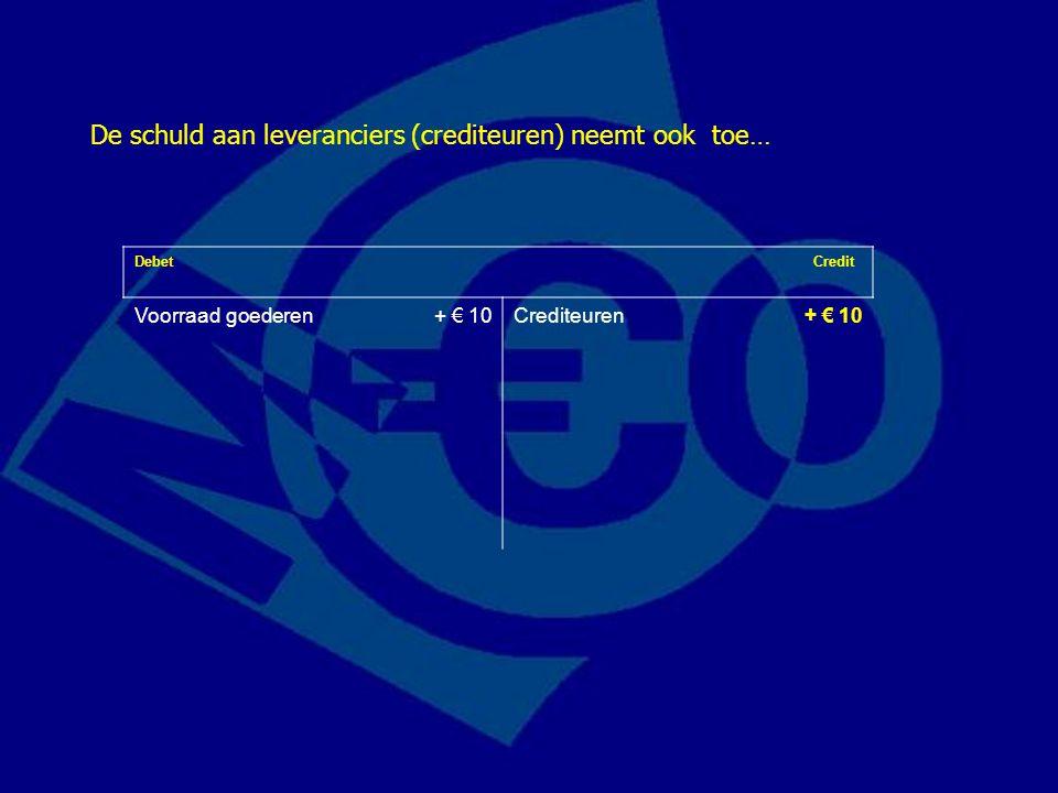 Debet Credit Voorraad goederen+ € 10Crediteuren + € 10 Inkoop van goederen op rekening voor € 10 heeft dus deze veranderingen op de balans als gevolg: Merk op: debet- en creditzijde zijn in evenwicht!