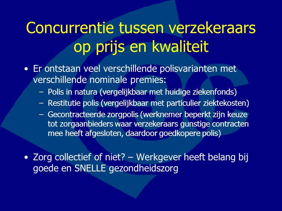 Concurrentie tussen verzekeraars op prijs en kwaliteit Er ontstaan veel verschillende polisvarianten met verschillende nominale premies: –Polis in nat