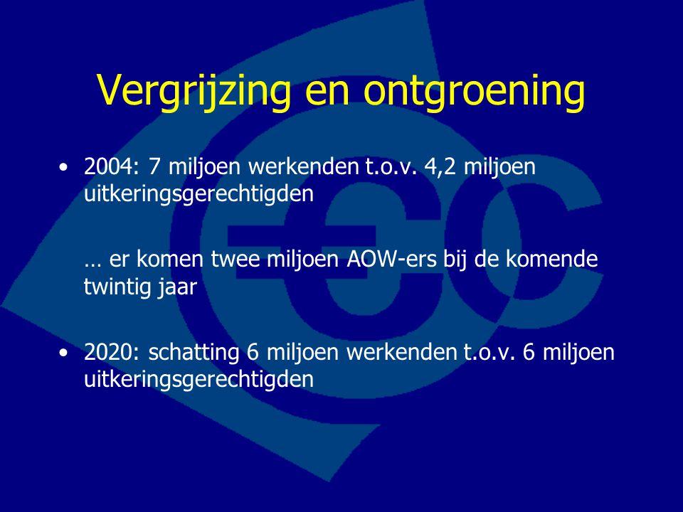 Vergrijzing en ontgroening 2004: 7 miljoen werkenden t.o.v. 4,2 miljoen uitkeringsgerechtigden … er komen twee miljoen AOW-ers bij de komende twintig